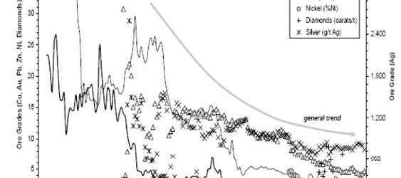 ore grades decrease mudd 2007