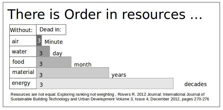 resources order 1