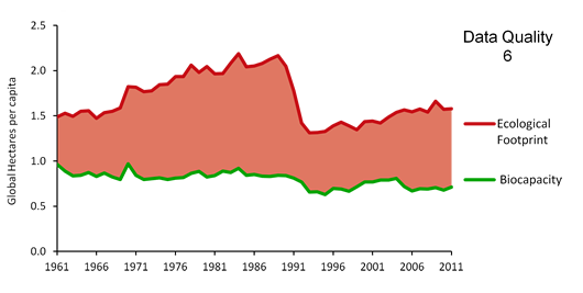 cuba-biocapacity