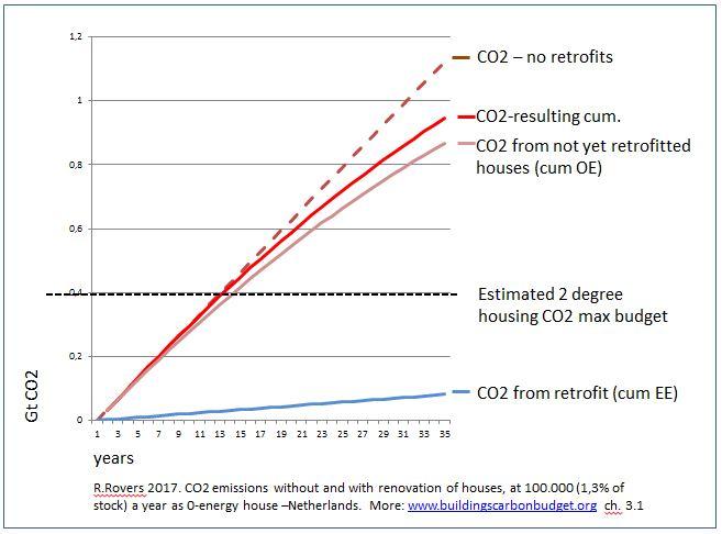 co2-100000-houses-nl-r-rovers