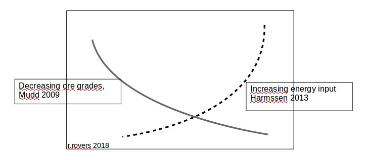 metals-ore-grades-versus-energy-input-rr