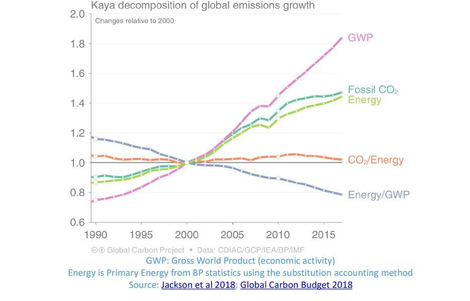 kaya-decomposition-of-emission-growth